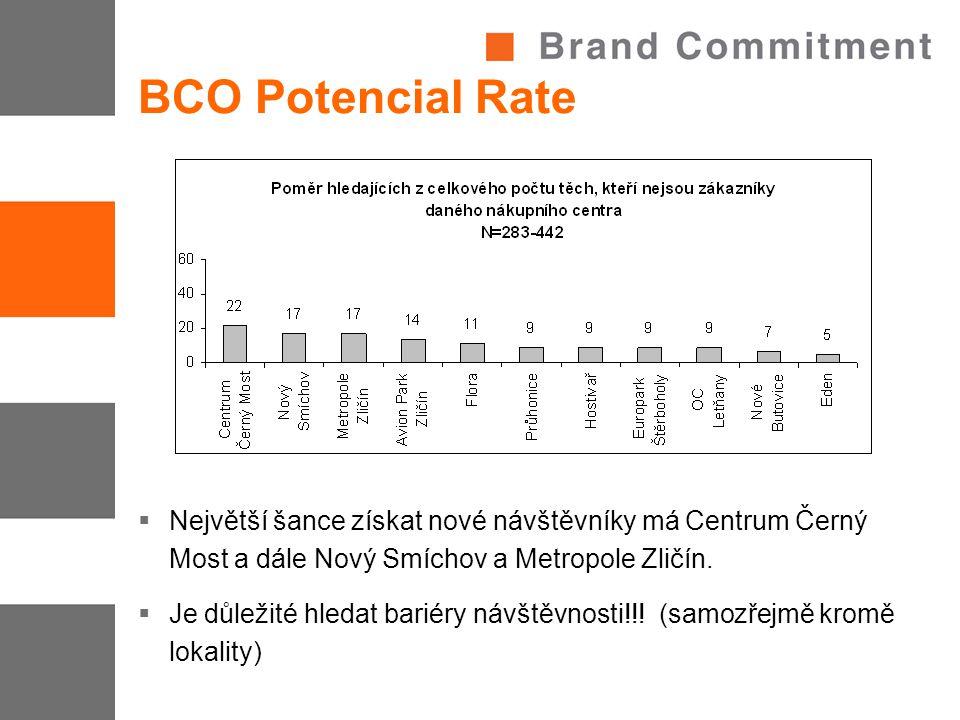 BCO Potencial Rate  Největší šance získat nové návštěvníky má Centrum Černý Most a dále Nový Smíchov a Metropole Zličín.  Je důležité hledat bariéry