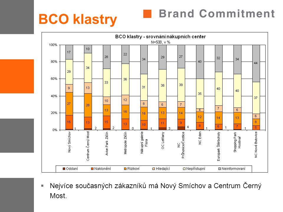 BCO klastry  Nejvíce současných zákazníků má Nový Smíchov a Centrum Černý Most.