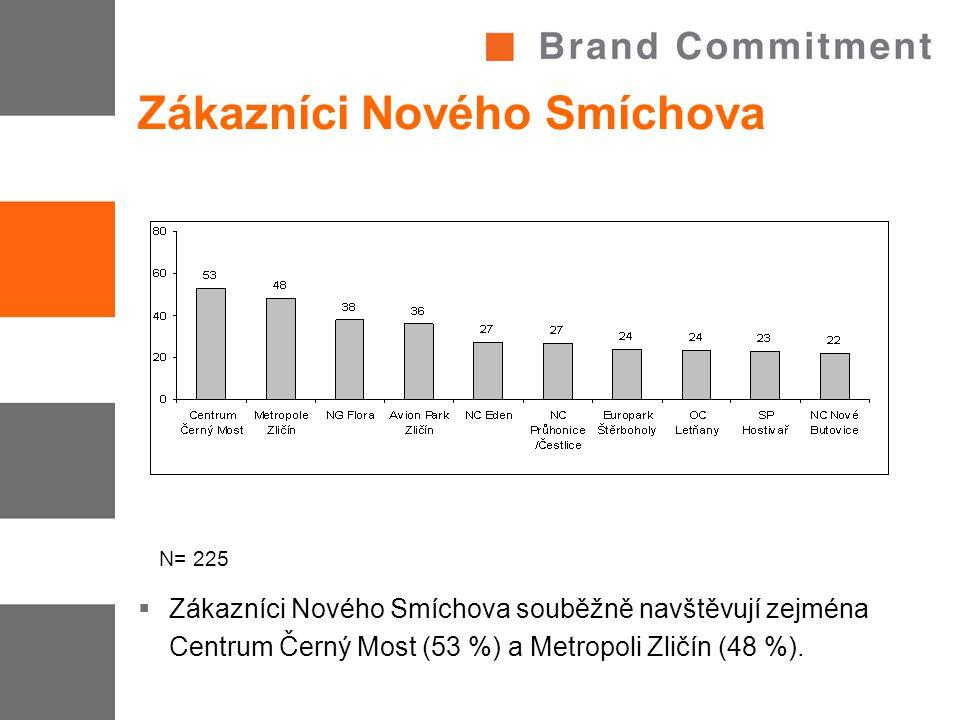 Zákazníci Nového Smíchova  Zákazníci Nového Smíchova souběžně navštěvují zejména Centrum Černý Most (53 %) a Metropoli Zličín (48 %). N= 225