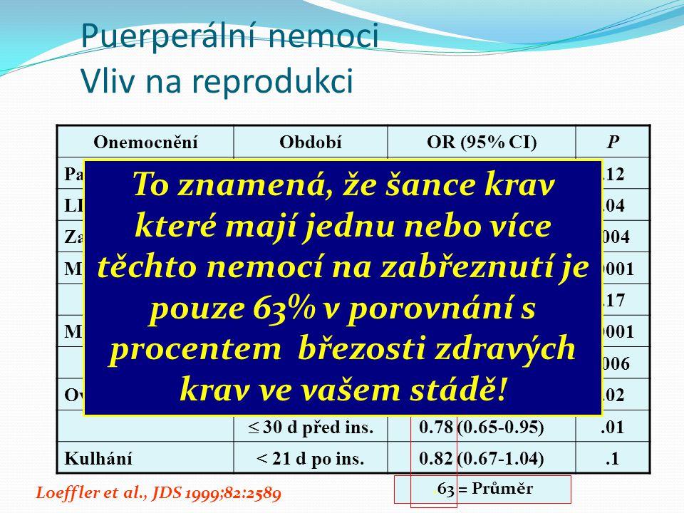 Puerperální nemoci Vliv na reprodukci OnemocněníObdobíOR (95% CI)P Parézaporod0.85 (0.69-1.04).12 LDAPřed inseminací0.25 (0.07-0.91).04 Zadržení lůžka