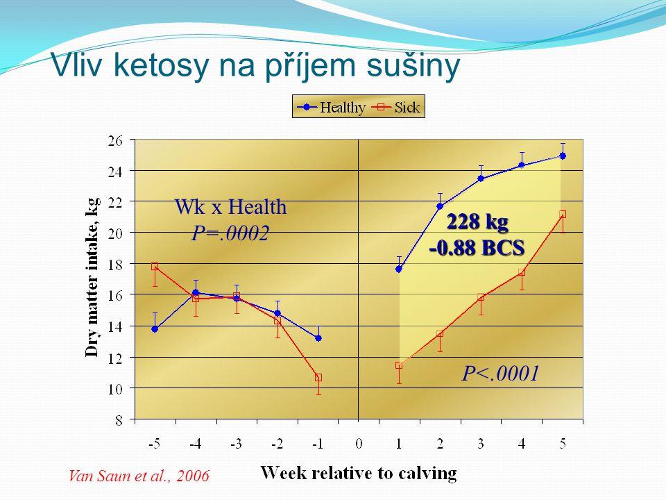 Vliv ketosy na příjem sušiny Van Saun et al., 2006 P<.0001 Wk x Health P=.0002 228 kg -0.88 BCS