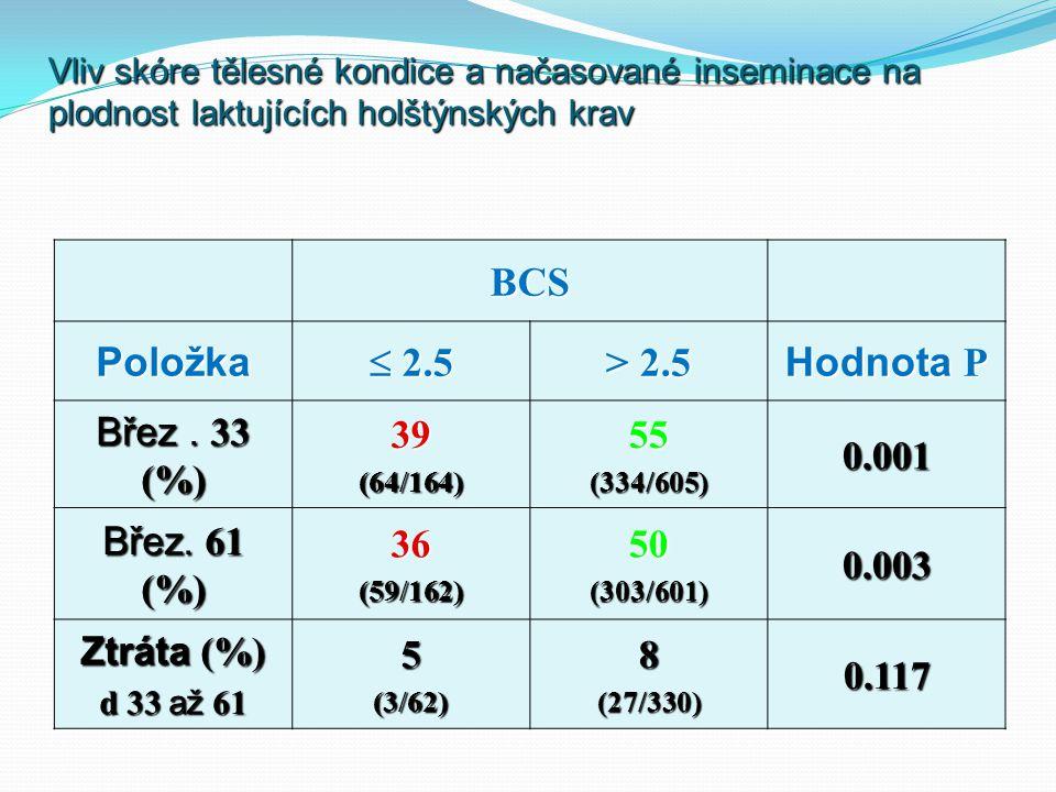 Vliv skóre tělesné kondice a načasované inseminace na plodnost laktujících holštýnských krav BCS Položka  2.5 > 2.5 Hodnota P Břez. 33 (%) 39(64/164)