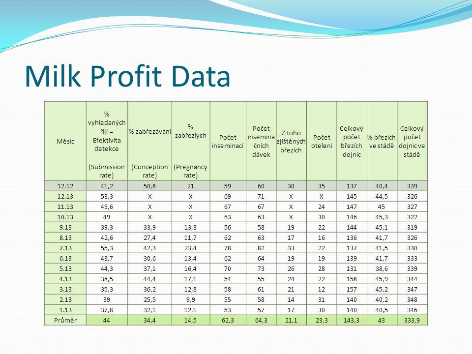 Milk Profit Data Měsíc % vyhledaných říjí = Efektivita detekce % zabřezávání % zabřezlých Počet inseminací Počet insemina čních dávek Z toho zjištěnýc