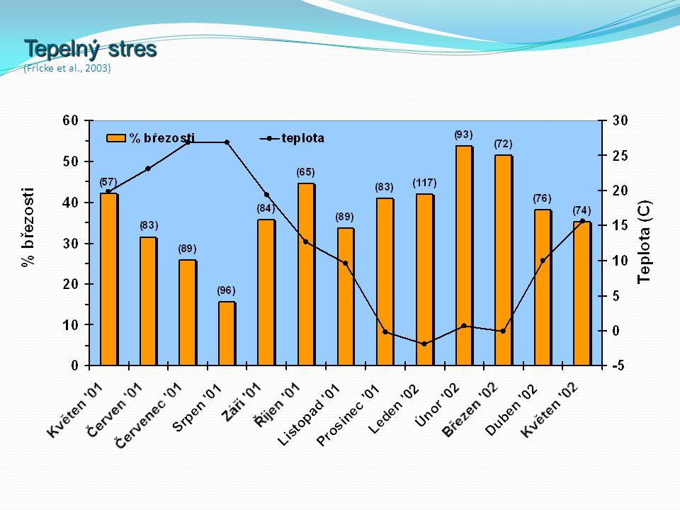 Tepelný stres Tepelný stres (Fricke et al., 2003)