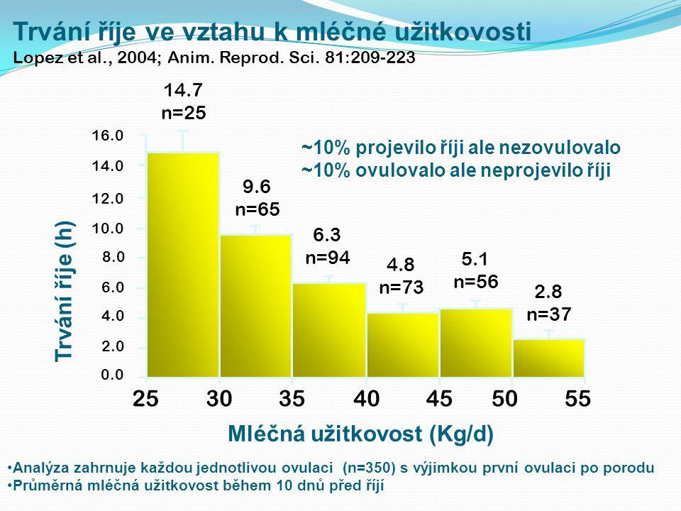 Trvání říje ve vztahu k mléčné užitkovosti Lopez et al., 2004; Anim. Reprod. Sci. 81:209-223 Analýza zahrnuje každou jednotlivou ovulaci (n=350) s výj
