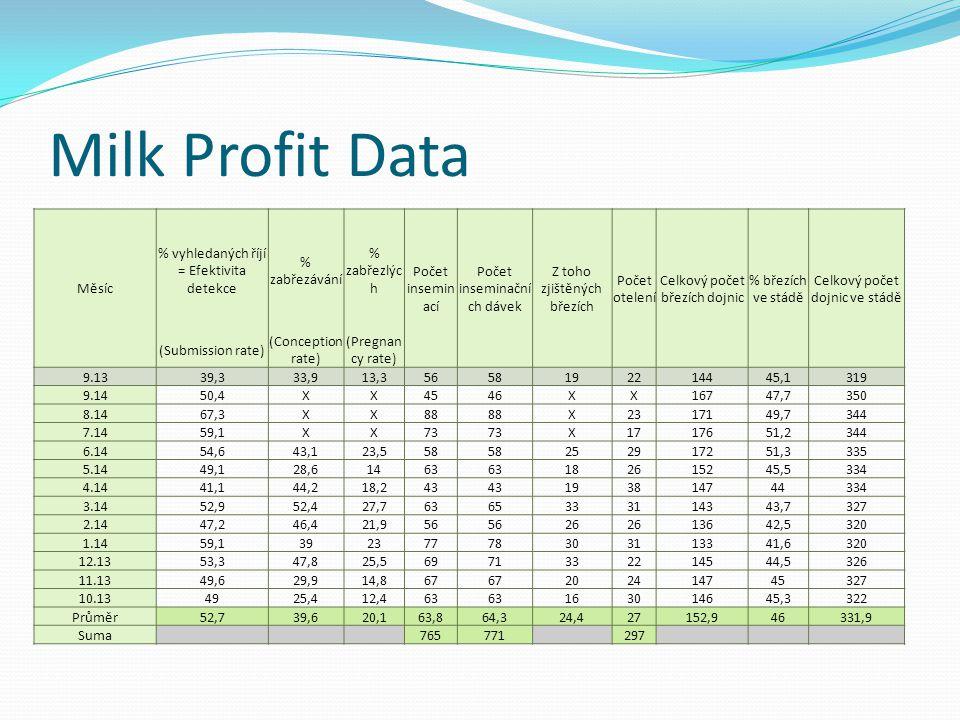Milk Profit Data Měsíc % vyhledaných říjí = Efektivita detekce % zabřezávání % zabřezlýc h Počet insemin ací Počet inseminační ch dávek Z toho zjištěn