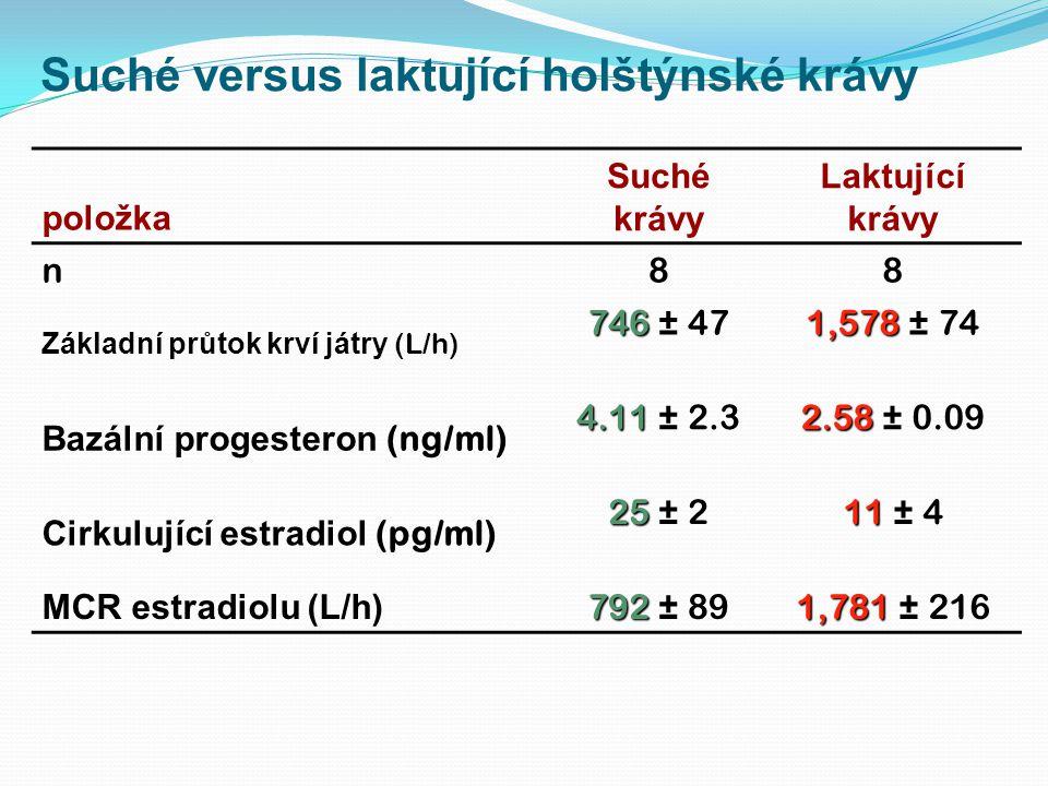 Suché versus laktující holštýnské krávy položka Suché krávy Laktující krávy n88 Základní průtok krví játry (L/h) 746 746 ± 47 1,578 1,578 ± 74 Bazální