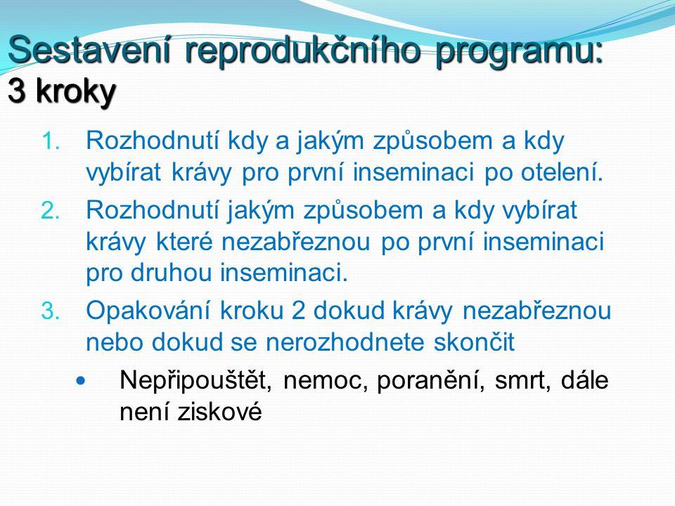 Sestavení reprodukčního programu: 3 kroky 1. Rozhodnutí kdy a jakým způsobem a kdy vybírat krávy pro první inseminaci po otelení. 2. Rozhodnutí jakým