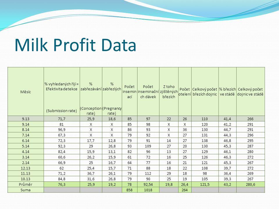 Milk Profit Data Měsíc % vyhledaných říjí = Efektivita detekce % zabřezávání % zabřezlých Počet insemin ací Počet inseminační ch dávek Z toho zjištěný