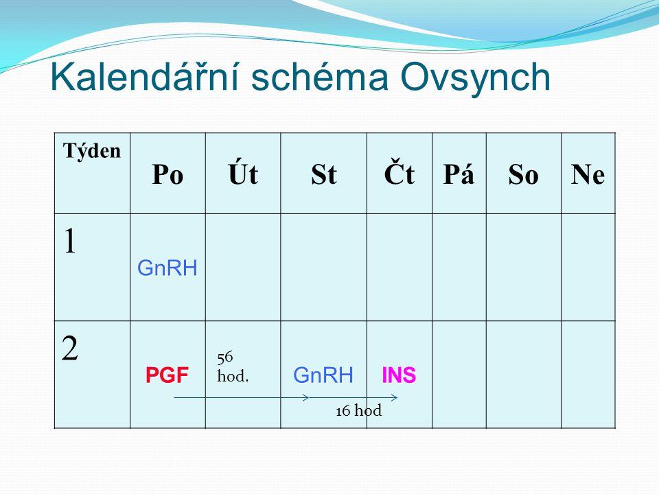 Kalendářní schéma Ovsynch Týden PoÚtStČtPáSoNe 1 GnRH 2 PGF GnRHINS 16 hod 56 hod.
