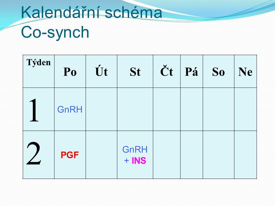 Kalendářní schéma Co-synch Týden PoÚtStČtPáSoNe 1 GnRH 2 PGF GnRH + INS