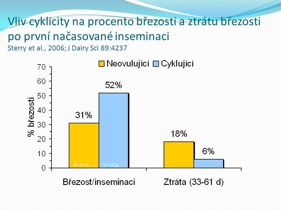 n=105n=274 Vliv cyklicity na procento březosti a ztrátu březosti po první načasované inseminaci Sterry et al., 2006; J Dairy Sci 89:4237