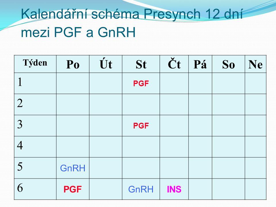 Kalendářní schéma Presynch 12 dní mezi PGF a GnRH Týden PoÚtStČtPáSoNe 1 PGF 2 3 PGF 4 5 GnRH 6 PGFGnRHINS