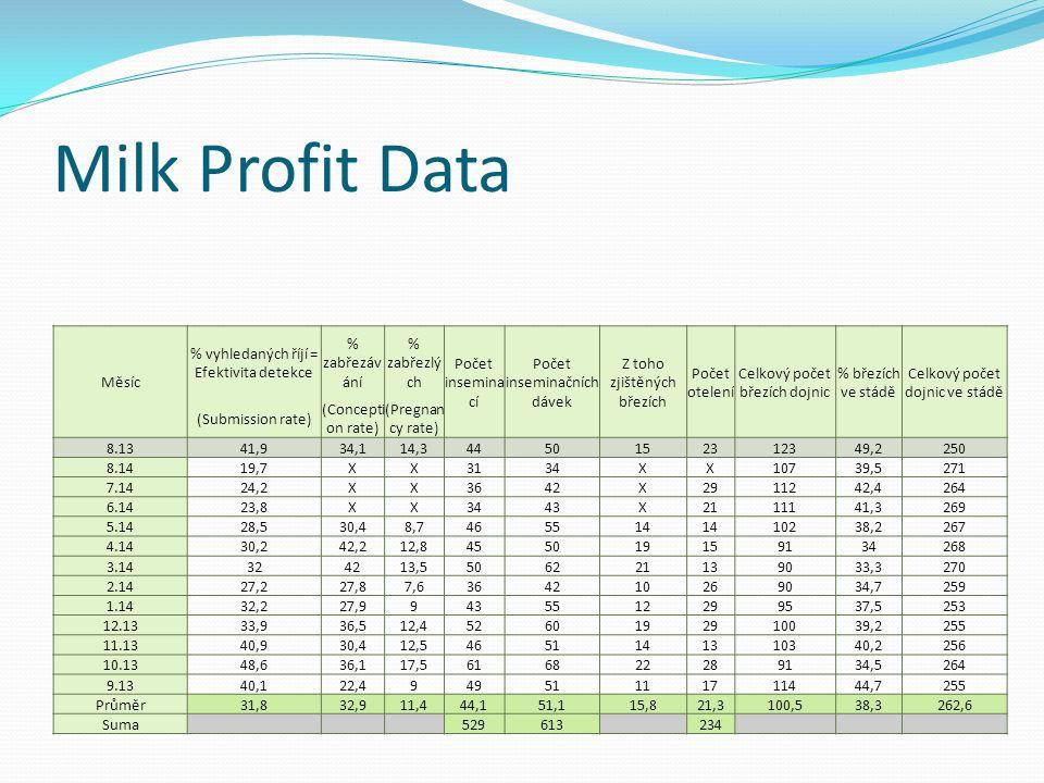 Milk Profit Data Měsíc % vyhledaných říjí = Efektivita detekce % zabřezáv ání % zabřezlý ch Počet insemina cí Počet inseminačních dávek Z toho zjištěn