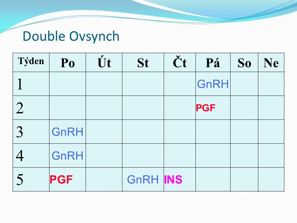 Double Ovsynch Týden PoÚtStČtPáSoNe 1 GnRH 2 PGF 3 GnRH 4 GnRH 5 PGFGnRHINS