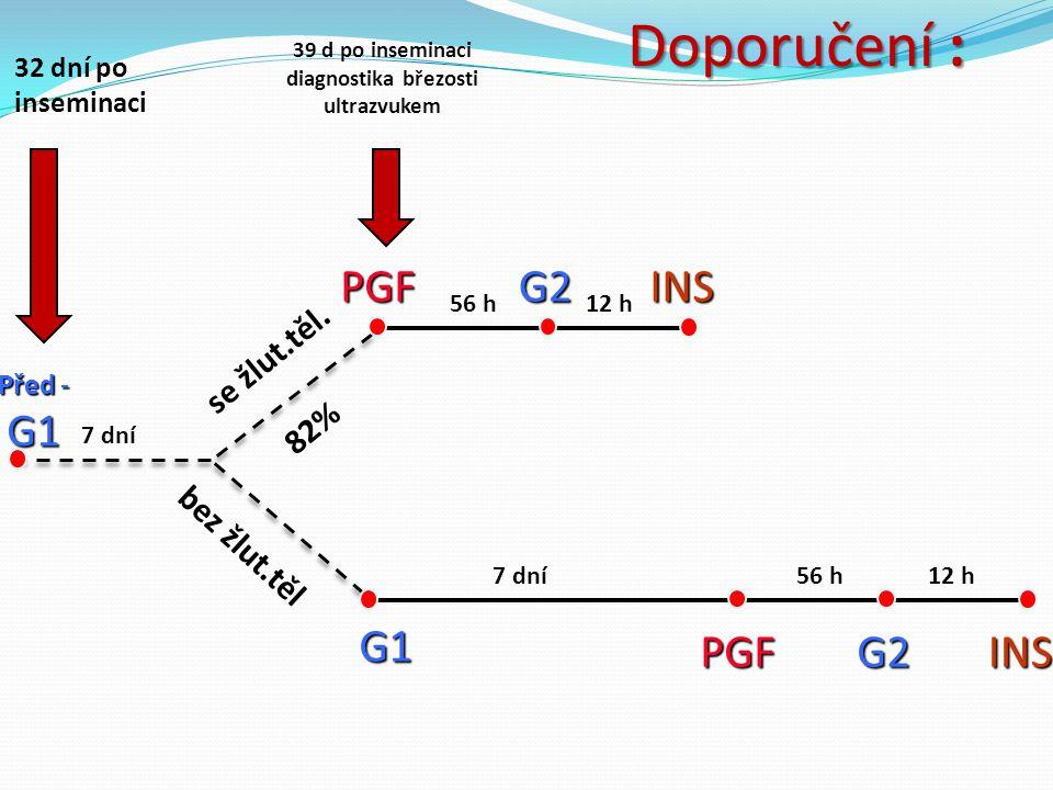 7 dní56 h G1 PGFG2 12 h INS 7 dní Před - G1 56 h PGFG2 12 h INS se žlut.těl. bez žlut.těl 32 dní po inseminaci 39 d po inseminaci diagnostika březosti