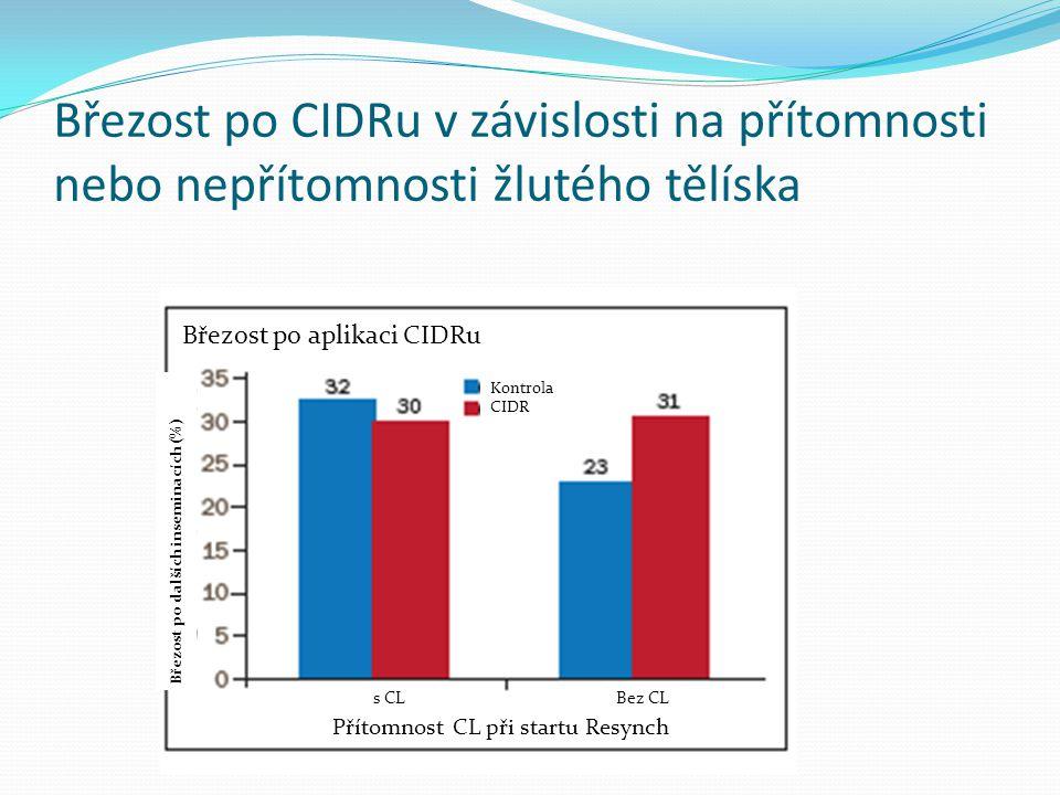 Březost po CIDRu v závislosti na přítomnosti nebo nepřítomnosti žlutého tělíska Březost po aplikaci CIDRu Březost po dalších inseminacích (%) Přítomno