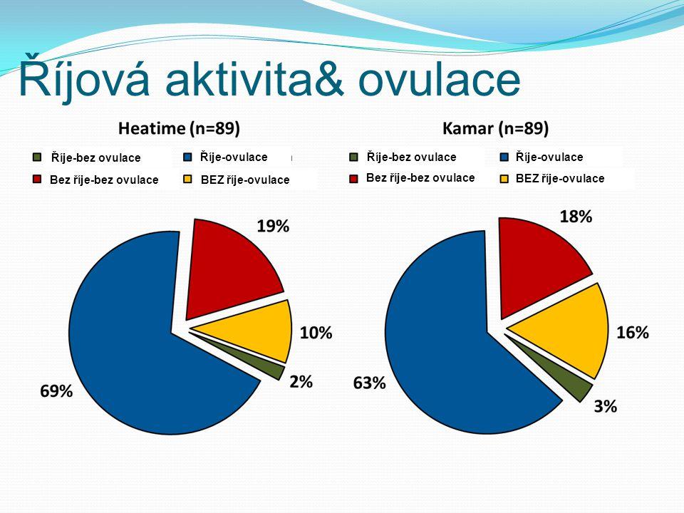 Říjová aktivita& ovulace Říje-bez ovulace Říje-ovulace Bez říje-bez ovulace BEZ říje-ovulace