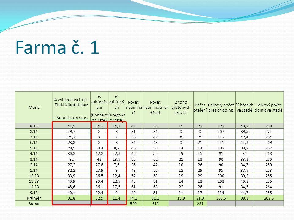 Farma č. 1 Měsíc % vyhledaných říjí = Efektivita detekce % zabřezáv ání % zabřezlý ch Počet insemina cí Počet inseminačních dávek Z toho zjištěných bř