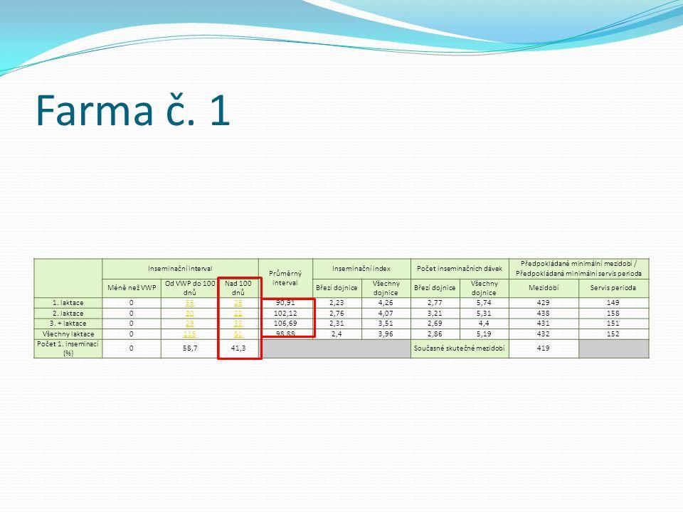 Farma č. 1 Inseminační interval Průměrný interval Inseminační indexPočet inseminačních dávek Předpokládané minimální mezidobí / Předpokládaná minimáln