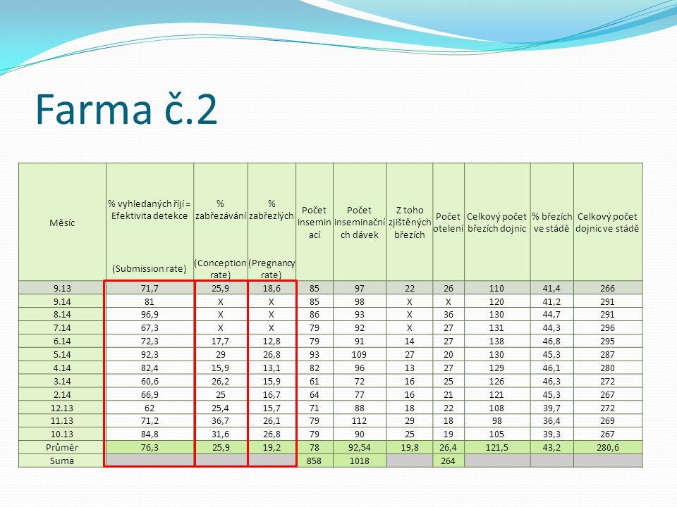 Farma č.2 Měsíc % vyhledaných říjí = Efektivita detekce % zabřezávání % zabřezlých Počet insemin ací Počet inseminační ch dávek Z toho zjištěných břez