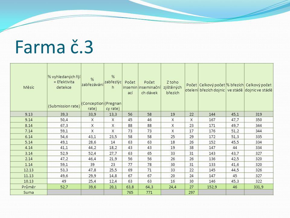 Farma č.3 Měsíc % vyhledaných říjí = Efektivita detekce % zabřezávání % zabřezlýc h Počet insemin ací Počet inseminační ch dávek Z toho zjištěných bře