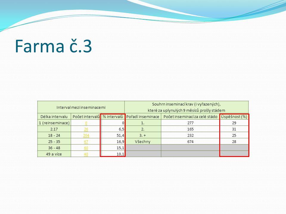 Farma č.3 Interval mezi inseminacemi Souhrn inseminací krav (i vyřazených), které za uplynulých 9 měsíců prošly stádem Délka intervaluPočet intervalů%
