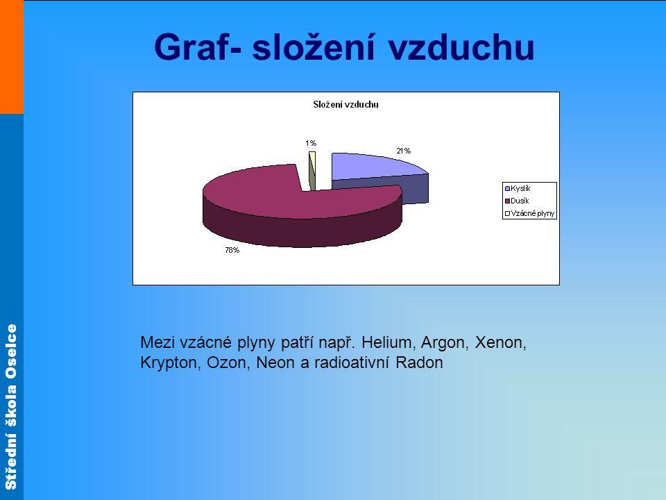 Střední škola Oselce Graf- složení vzduchu Mezi vzácné plyny patří např. Helium, Argon, Xenon, Krypton, Ozon, Neon a radioativní Radon