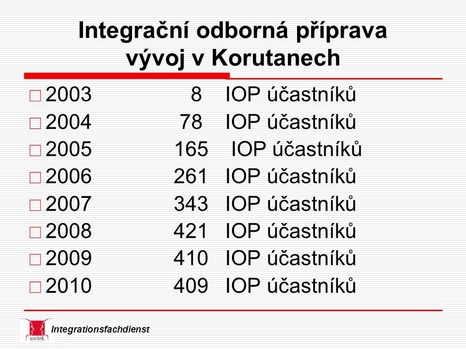 Integrationsfachdienst Integrační odborná příprava vývoj v Korutanech  2003 8 IOP účastníků  2004 78 IOP účastníků  2005 165 IOP účastníků  2006 261 IOP účastníků  2007 343 IOP účastníků  2008 421 IOP účastníků  2009 410 IOP účastníků  2010 409 IOP účastníků