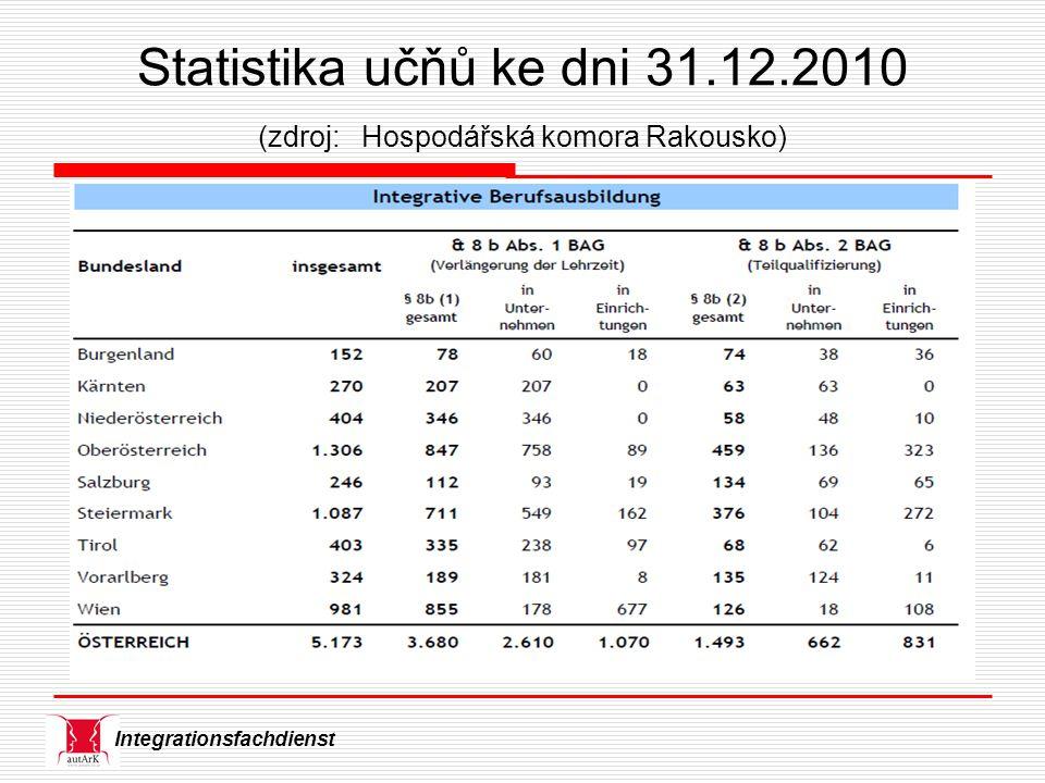 Integrationsfachdienst Statistika učňů ke dni 31.12.2010 (zdroj: Hospodářská komora Rakousko)