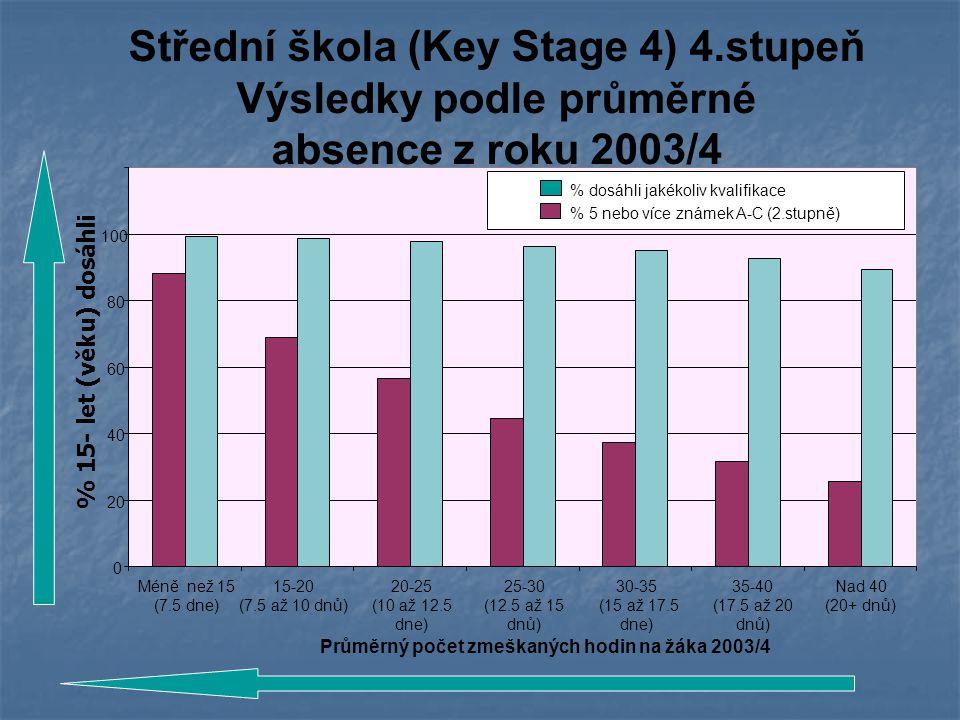 Střední škola (Key Stage 4) 4.stupeň Výsledky podle průměrné absence z roku 2003/4 0 20 40 60 80 100 Méně než 15 (7.5 dne) 15-20 (7.5 až 10 dnů) 20-25 (10 až 12.5 dne) 25-30 (12.5 až 15 dnů) 30-35 (15 až 17.5 dne) 35-40 (17.5 až 20 dnů) Nad 40 (20+ dnů) Průměrný počet zmeškaných hodin na žáka 2003/4 % 5 nebo více známek A-C (2.stupně) % dosáhli jakékoliv kvalifikace % 15- let (věku) dosáhli