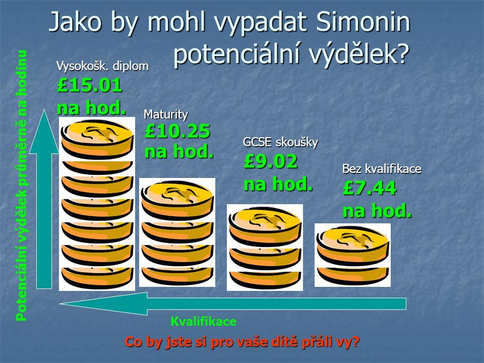 Jako by mohl vypadat Simonin potenciální výdělek.