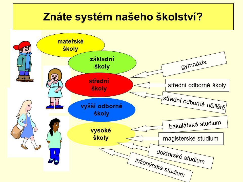 Znáte systém našeho školství? mateřské školy základní školy střední školy vysoké školy vyšší odborné školy gymnázia střední odborné školy střední odbo