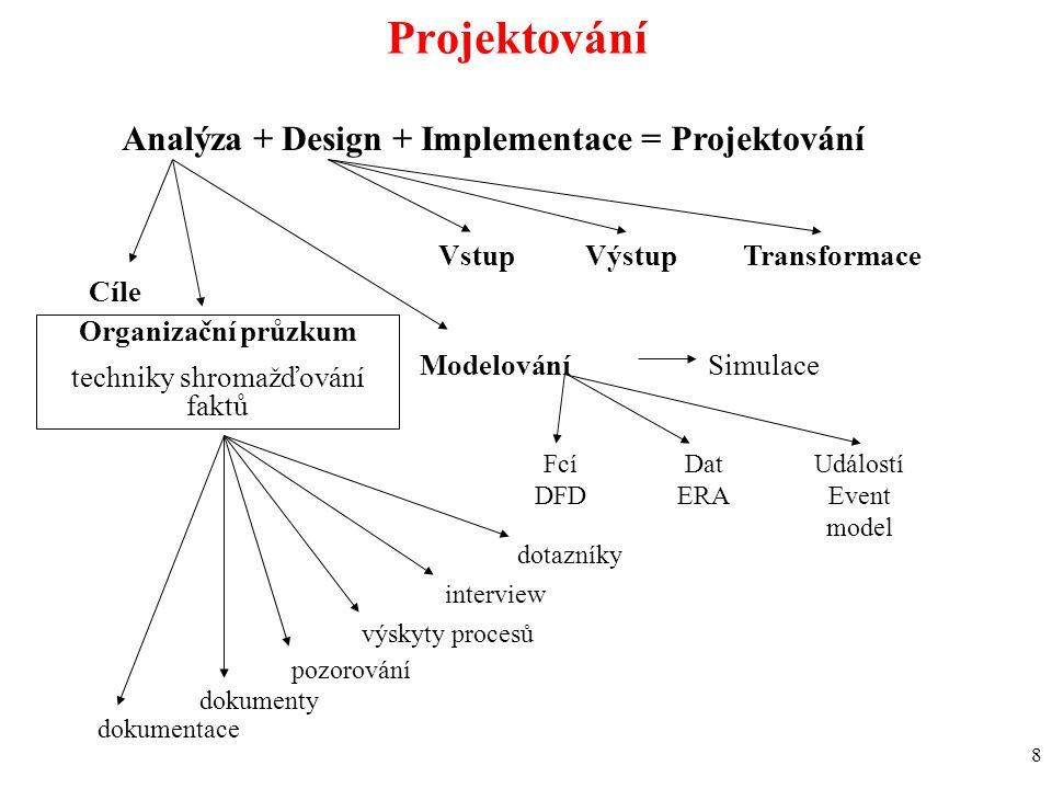 8 Projektování Analýza + Design + Implementace = Projektování Organizační průzkum techniky shromažďování faktů Modelování Fcí DFD Dat ERA Událostí Event model Simulace VstupVýstupTransformace dokumentace dokumenty pozorování výskyty procesů interview dotazníky Cíle