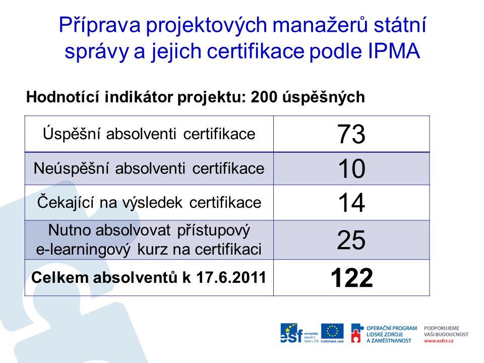 Příprava projektových manažerů státní správy a jejich certifikace podle IPMA Hodnotící indikátor projektu: 200 úspěšných Úspěšní absolventi certifikace 73 Neúspěšní absolventi certifikace 10 Čekající na výsledek certifikace 14 Nutno absolvovat přístupový e-learningový kurz na certifikaci 25 Celkem absolventů k 17.6.2011 122
