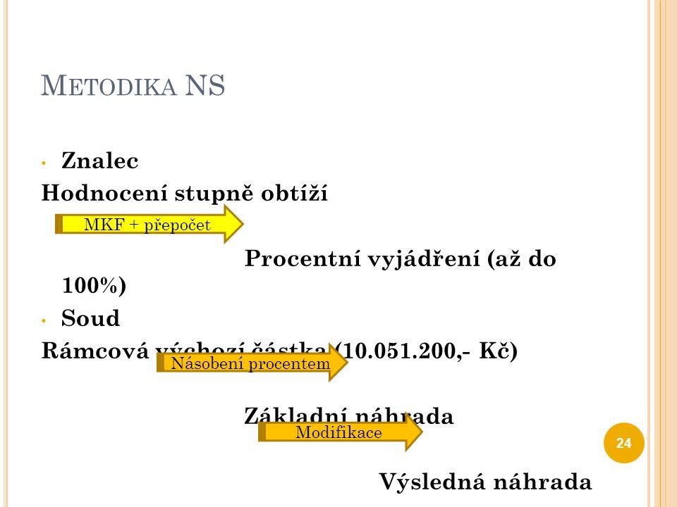 M ETODIKA NS Znalec Hodnocení stupně obtíží Procentní vyjádření (až do 100%) Soud Rámcová výchozí částka (10.051.200,- Kč) Základní náhrada Výsledná n