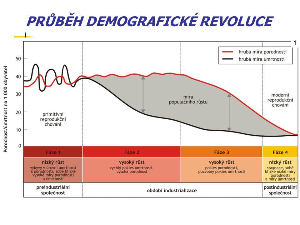 PRŮBĚH DEMOGRAFICKÉ REVOLUCE 1