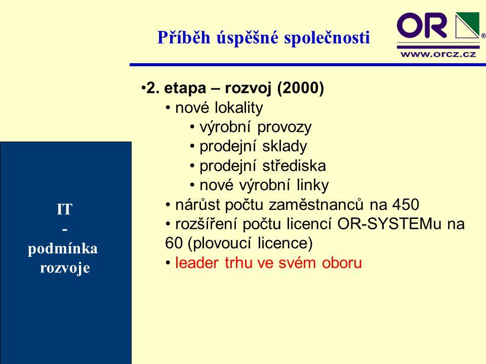 Příběh úspěšné společnosti IT - podmínka rozvoje 2. etapa – rozvoj (2000) nové lokality výrobní provozy prodejní sklady prodejní střediska nové výrobn