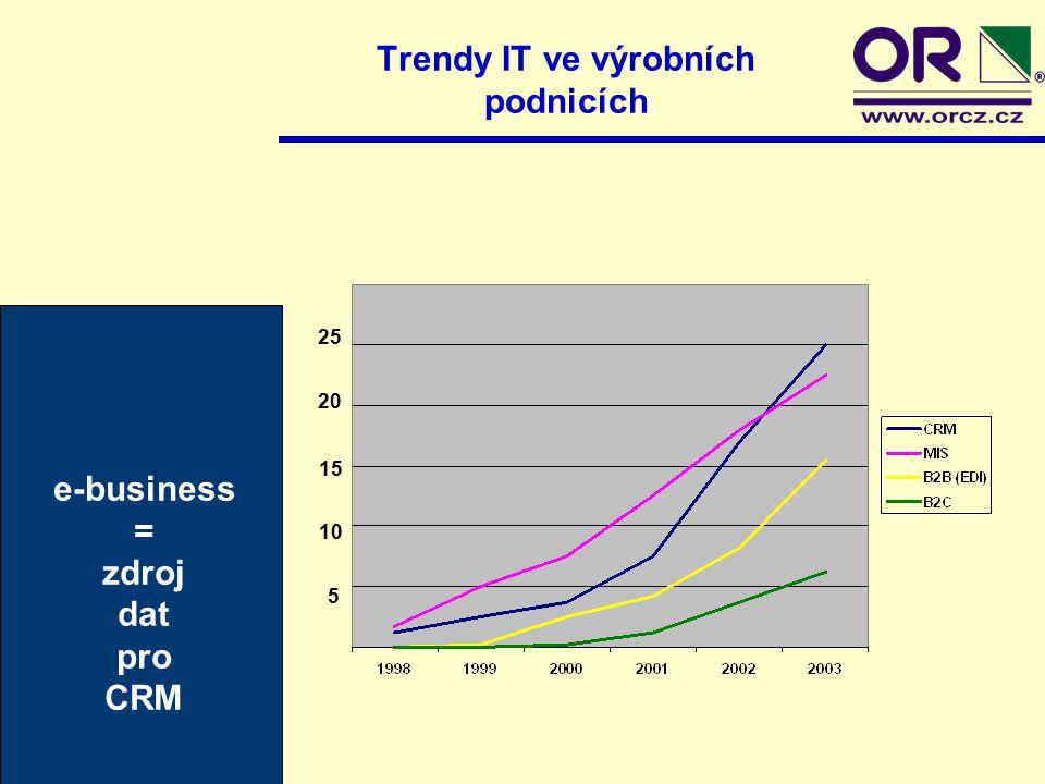 Trendy IT ve výrobních podnicích 5 10 15 20 25 e-business = zdroj dat pro CRM