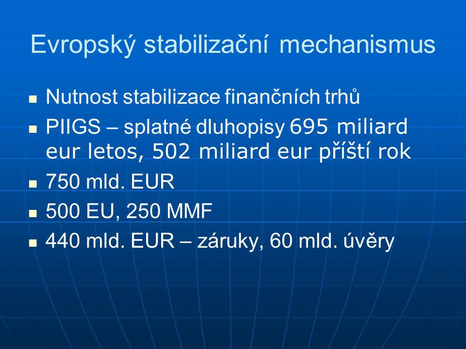 Evropský stabilizační mechanismus Nutnost stabilizace finančních trhů PIIGS – splatné dluhopisy 695 miliard eur letos, 502 miliard eur příští rok 750 mld.