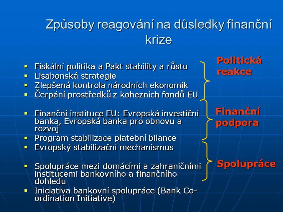 Způsoby reagování na důsledky finanční krize  Fiskální politika a Pakt stability a růstu  Lisabonská strategie  Zlepšená kontrola národních ekonomik  Čerpání prostředků z kohezních fondů EU  Finanční instituce EU: Evropská investiční banka, Evropská banka pro obnovu a rozvoj  Program stabilizace platební bilance  Evropský stabilizační mechanismus  Spolupráce mezi domácími a zahraničními institucemi bankovního a finančního dohledu  Iniciativa bankovní spolupráce (Bank Co- ordination Initiative) Politická reakce Finanční podpora Spolupráce