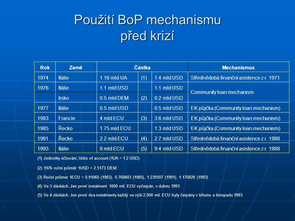 Použití BoP mechanismu před krizí RokZeměČástkaMechanismus 1974Itálie1.16 mld UA(1)1.4 mld USDStřednědobá finanční asistence z r.