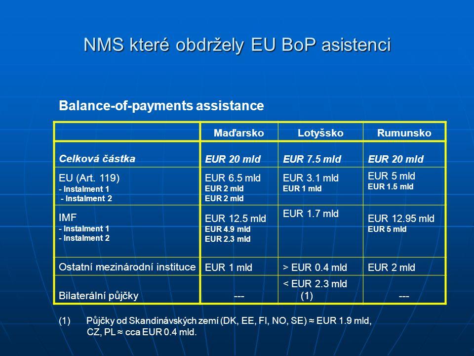NMS které obdržely EU BoP asistenci Balance-of-payments assistance MaďarskoLotyšskoRumunsko Celková částka EUR 20 mldEUR 7.5 mldEUR 20 mld EU (Art.
