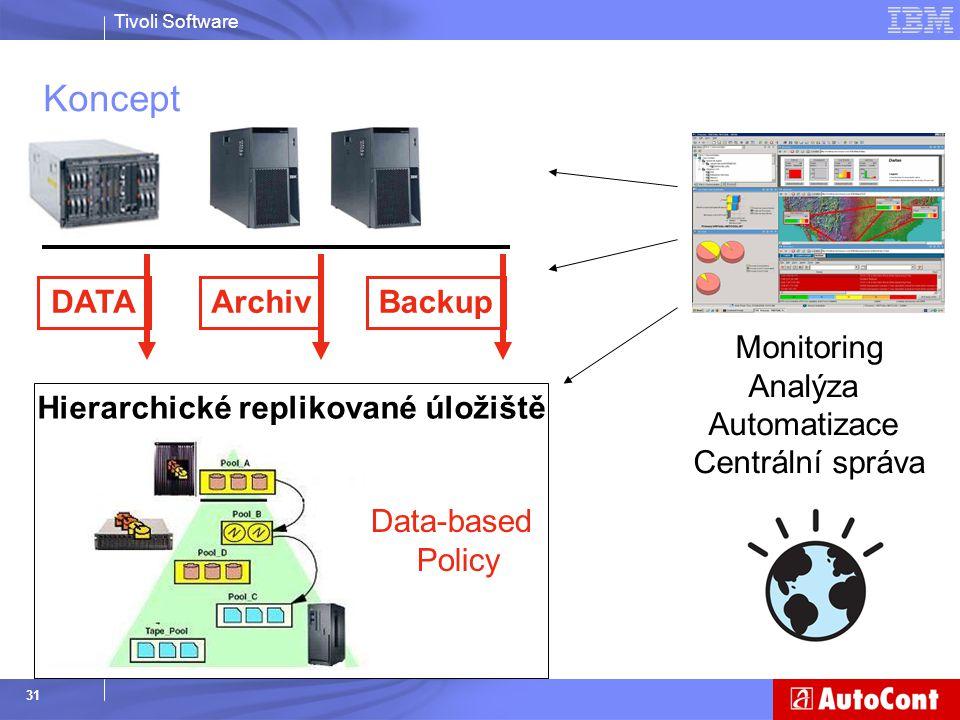 Tivoli Software 31 Koncept Hierarchické replikované úložiště DATAArchivBackup Monitoring Analýza Automatizace Centrální správa Data-based Policy