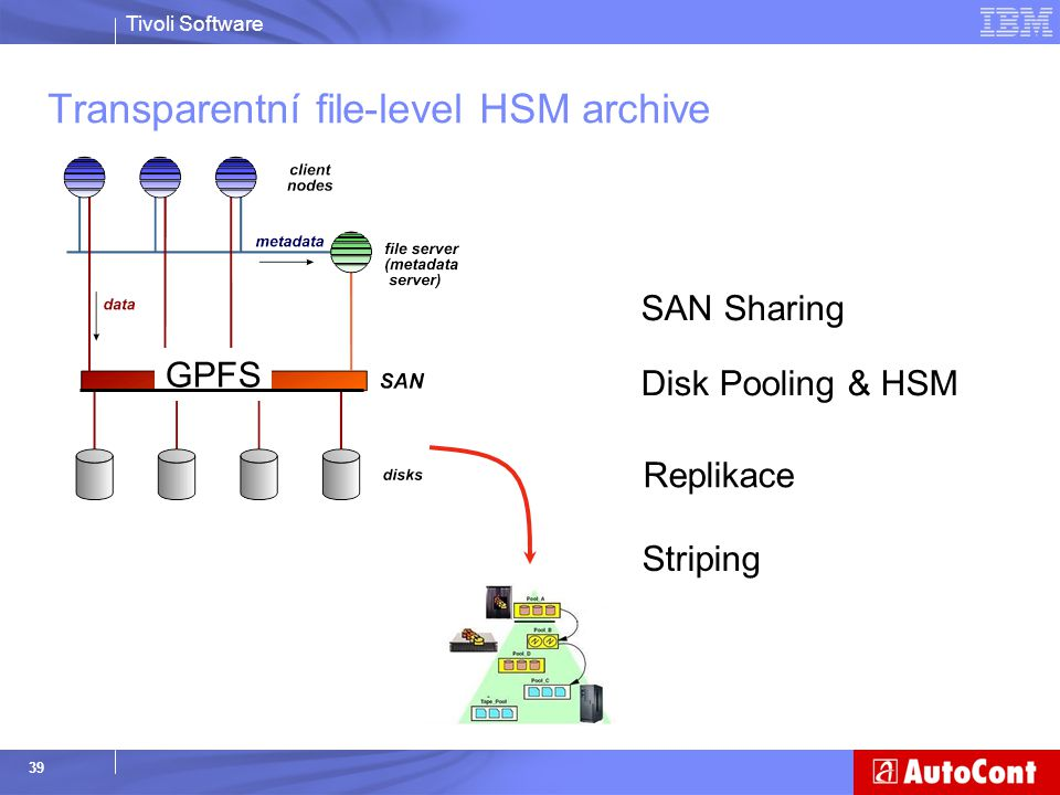 Tivoli Software 39 Transparentní file-level HSM archive SAN Sharing Disk Pooling & HSM Replikace Striping GPFS