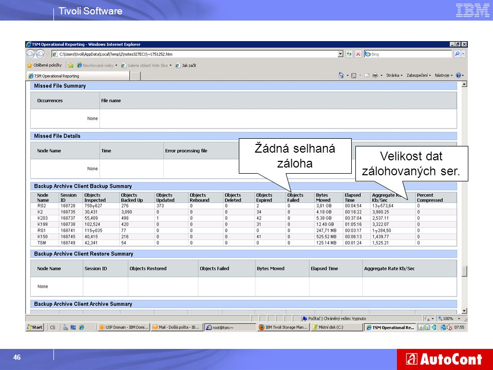 Tivoli Software 46 Žádná selhaná záloha Velikost dat zálohovaných ser.