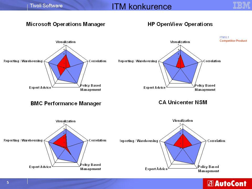 Tivoli Software 36 Úsporně 5,6 TB Efektivní : 465G Tradiční: Páskové zařízení: 30.000 Media (min.