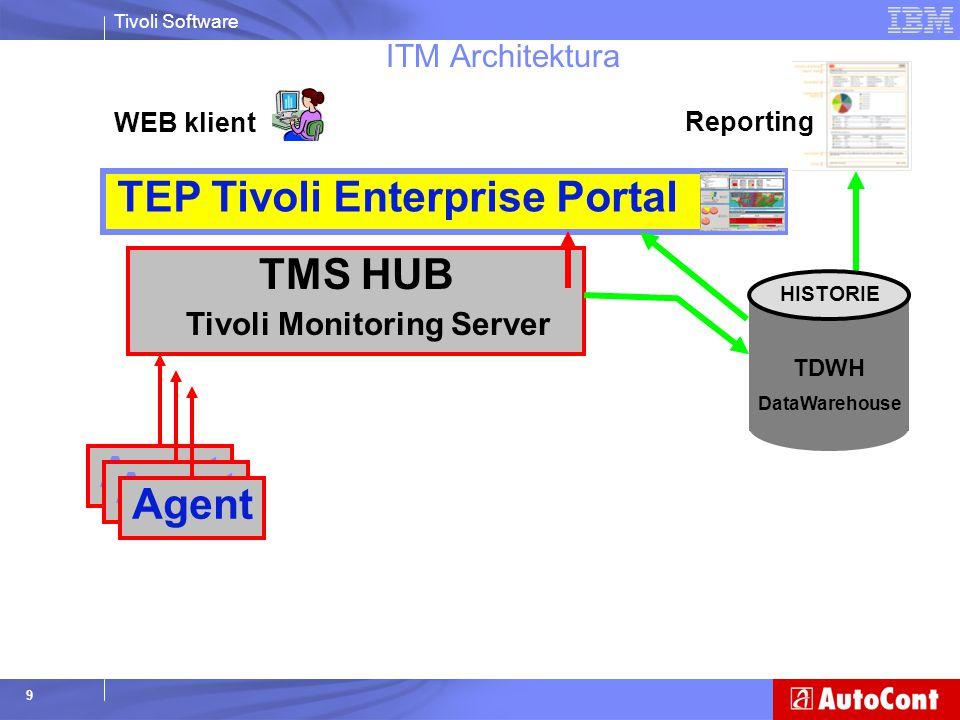 Tivoli Software 10 ITM Architektura TMS HUB Tivoli Monitoring Server TEP Tivoli Enterprise Portal Agent TMS REMOTE (podřízený) Tivoli Monitoring Server Agent TDWH DataWarehouse HISTORIE WEB klient Reporting