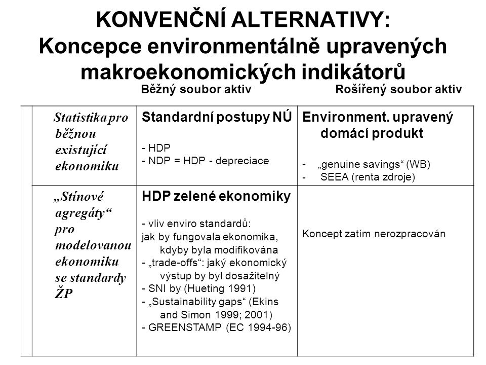 KONVENČNÍ ALTERNATIVY: Koncepce environmentálně upravených makroekonomických indikátorů Statistika pro běžnou existující ekonomiku Standardní postupy
