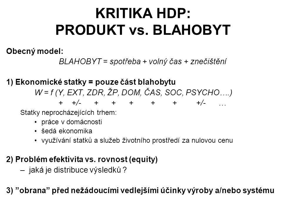 KRITIKA HDP: PRODUKT vs. BLAHOBYT Obecný model: BLAHOBYT = spotřeba + volný čas + znečištění 1) Ekonomické statky = pouze část blahobytu W = f (Y, EXT